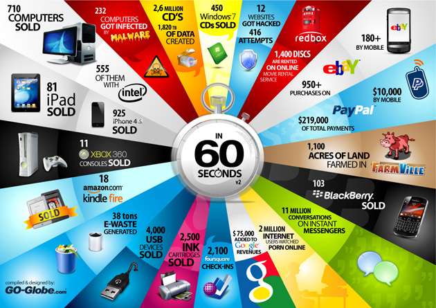 infographic-60-second